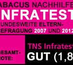 ABACUS Nachhilfe - TNS Infratest 2012